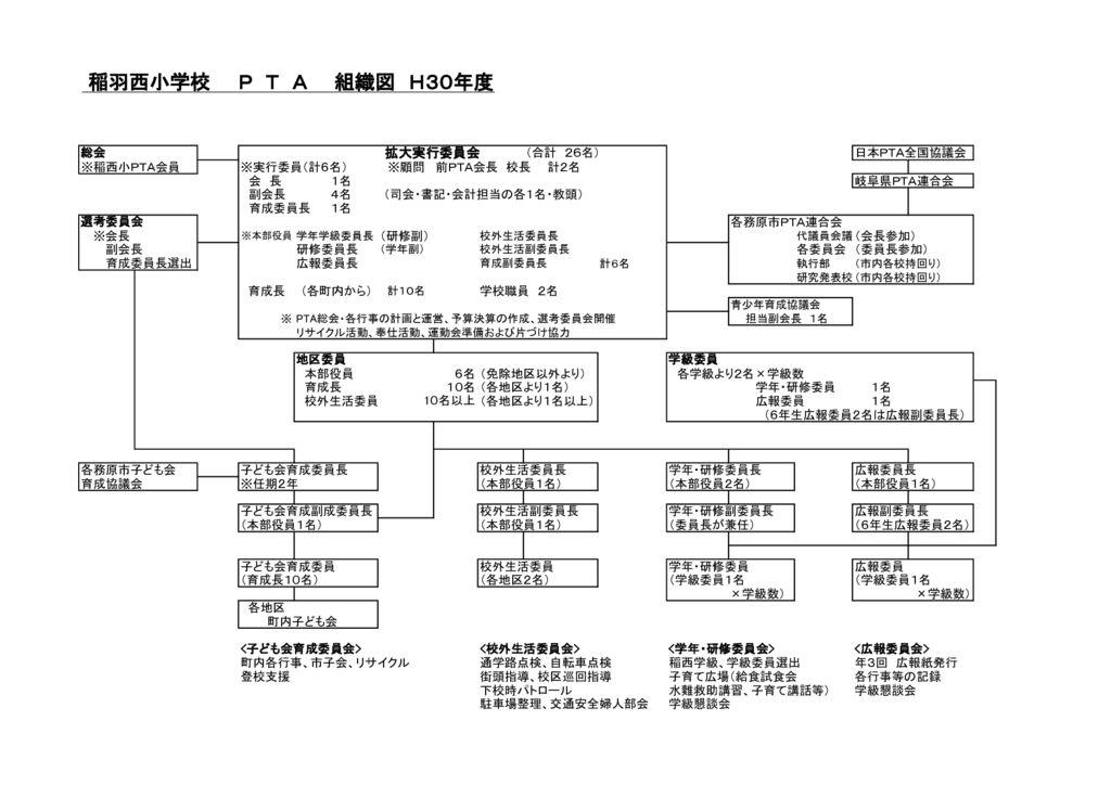 30 PTA組織図のサムネイル