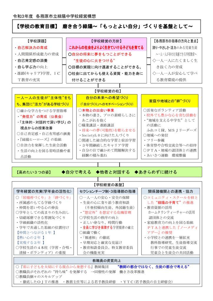 R3 経営構想図のサムネイル