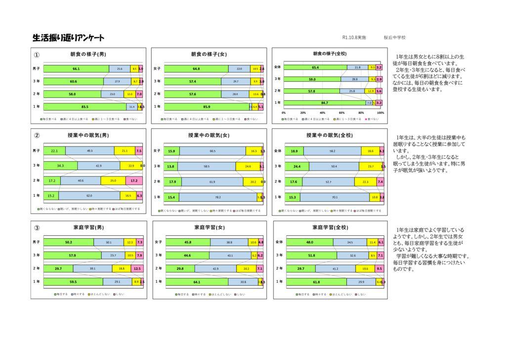 中学校生活振り返りアンケート集計2019版(ホームページ用)のサムネイル